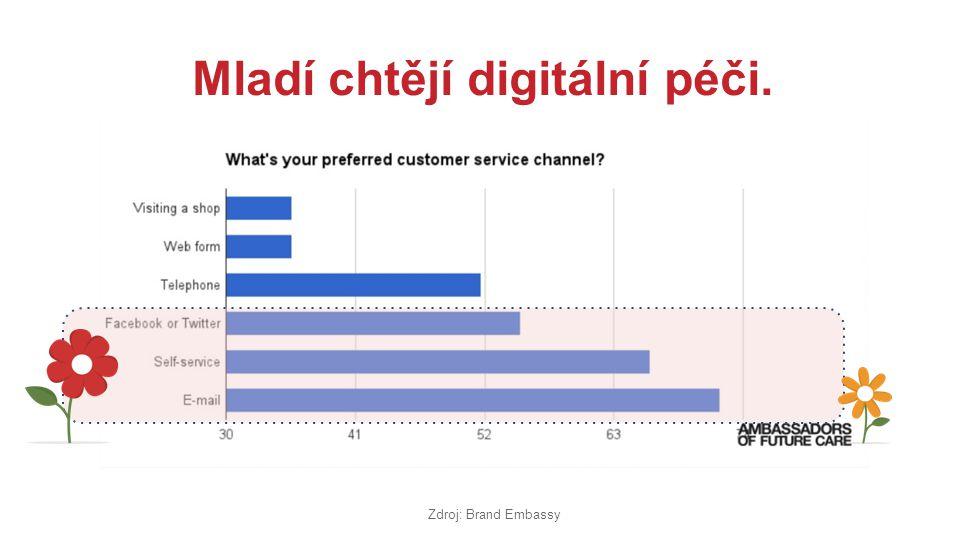 Mladí chtějí digitální péči. Zdroj: Brand Embassy