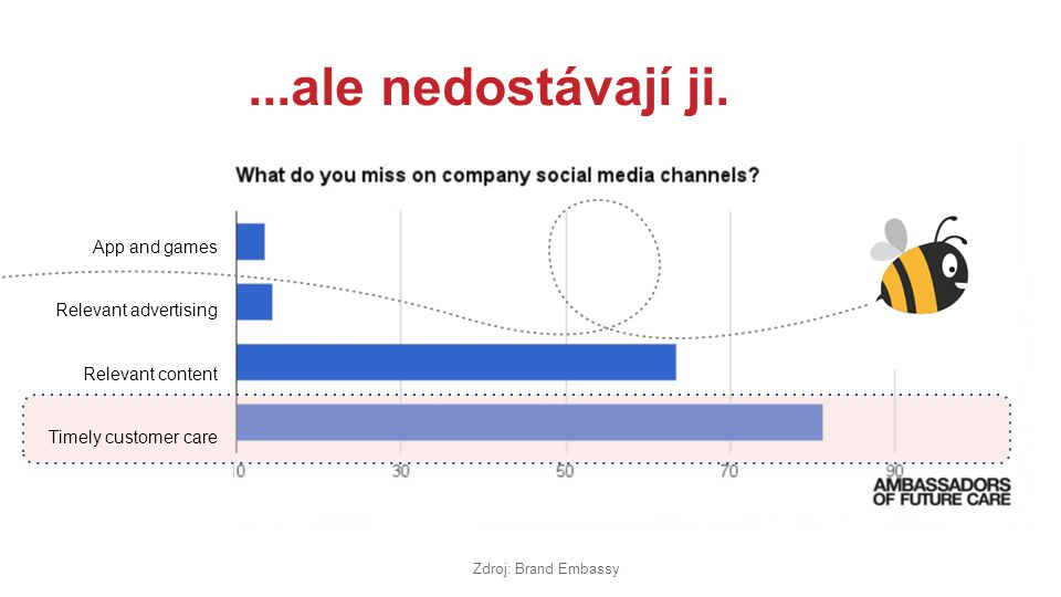 ...ale nedostávají ji. App and games Relevant advertising Relevant content Timely customer care Zdroj: Brand Embassy