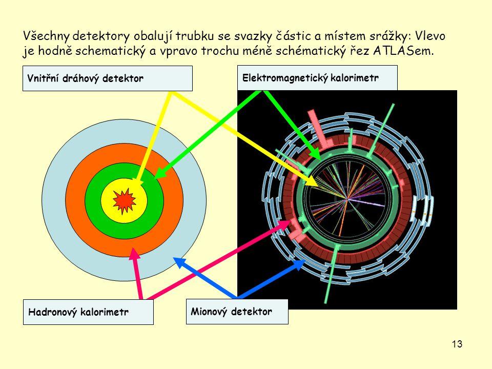 13 Všechny detektory obalují trubku se svazky částic a místem srážky: Vlevo je hodně schematický a vpravo trochu méně schématický řez ATLASem. Elektro