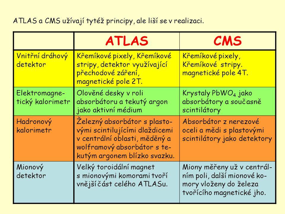 14 ATLAS a CMS užívají tytéž principy, ale liší se v realizaci. ATLASCMS Vnitřní dráhový detektor Křemíkové pixely, Křemíkové stripy, detektor využíva