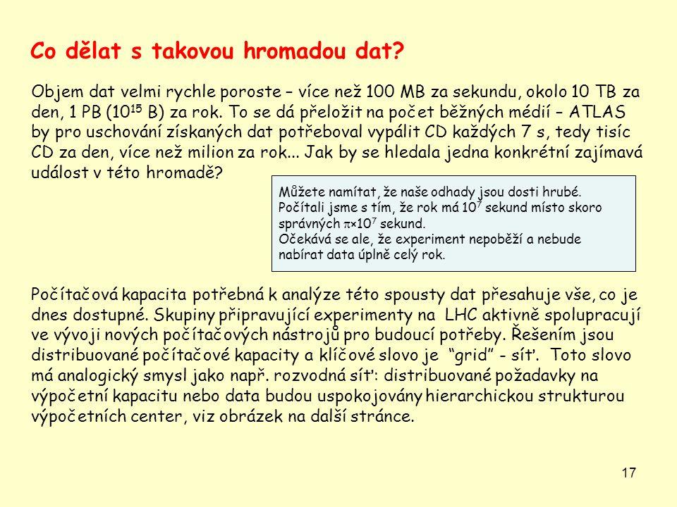 17 Objem dat velmi rychle poroste – více než 100 MB za sekundu, okolo 10 TB za den, 1 PB (10 15 B) za rok. To se dá přeložit na počet běžných médií –