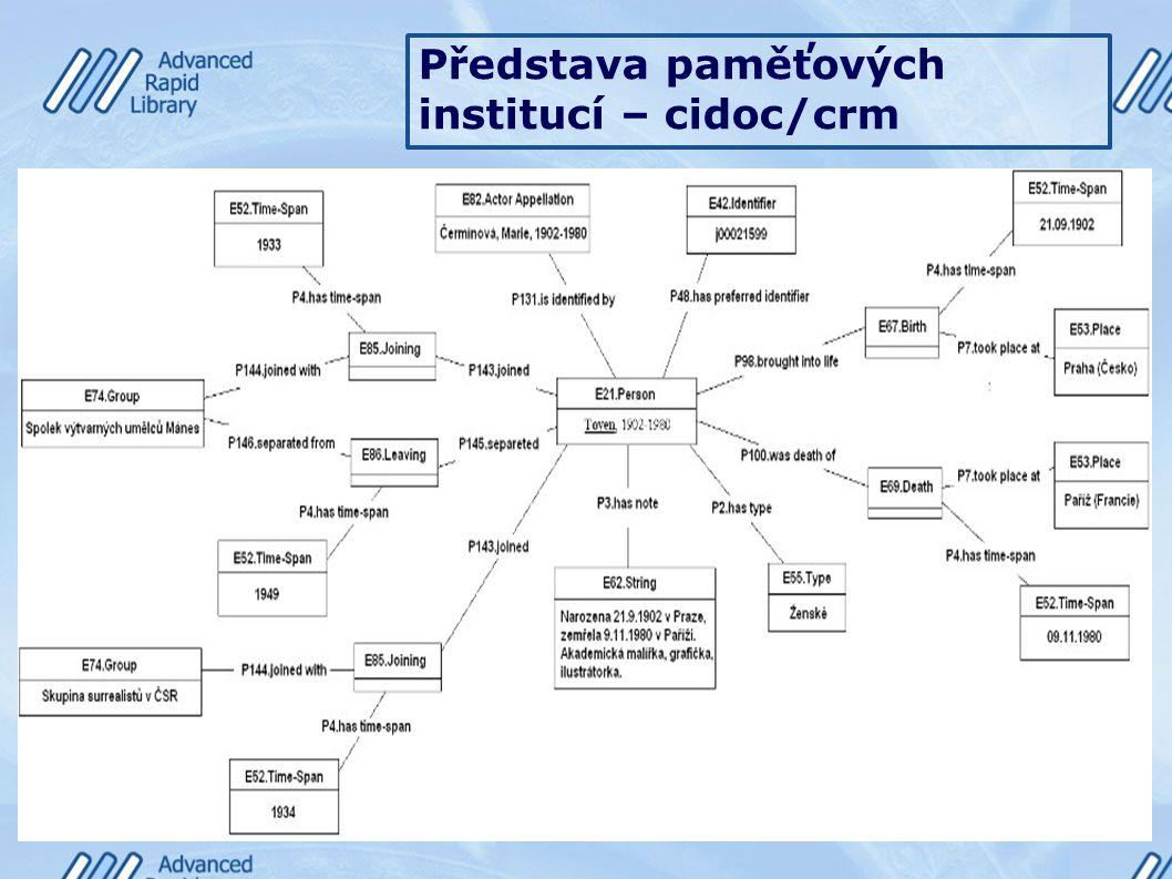 Představa paměťových institucí – cidoc/crm