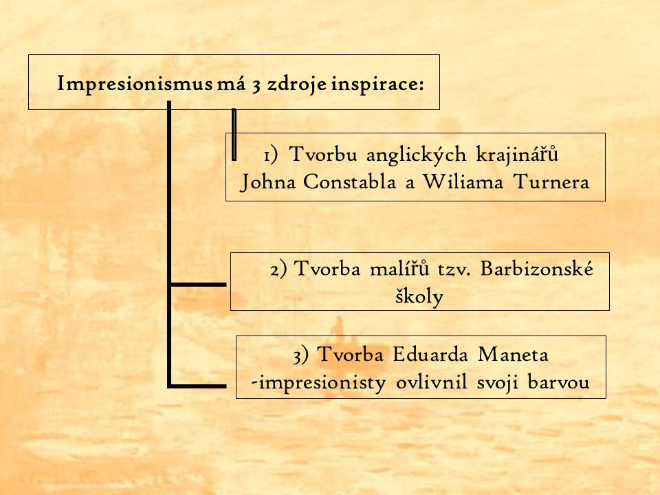 Impresionismus má 3 zdroje inspirace: 1)Tvorbu anglických krajiná řů Johna Constabla a Wiliama Turnera 2) Tvorba malí řů tzv. Barbizonské školy 3) Tvo