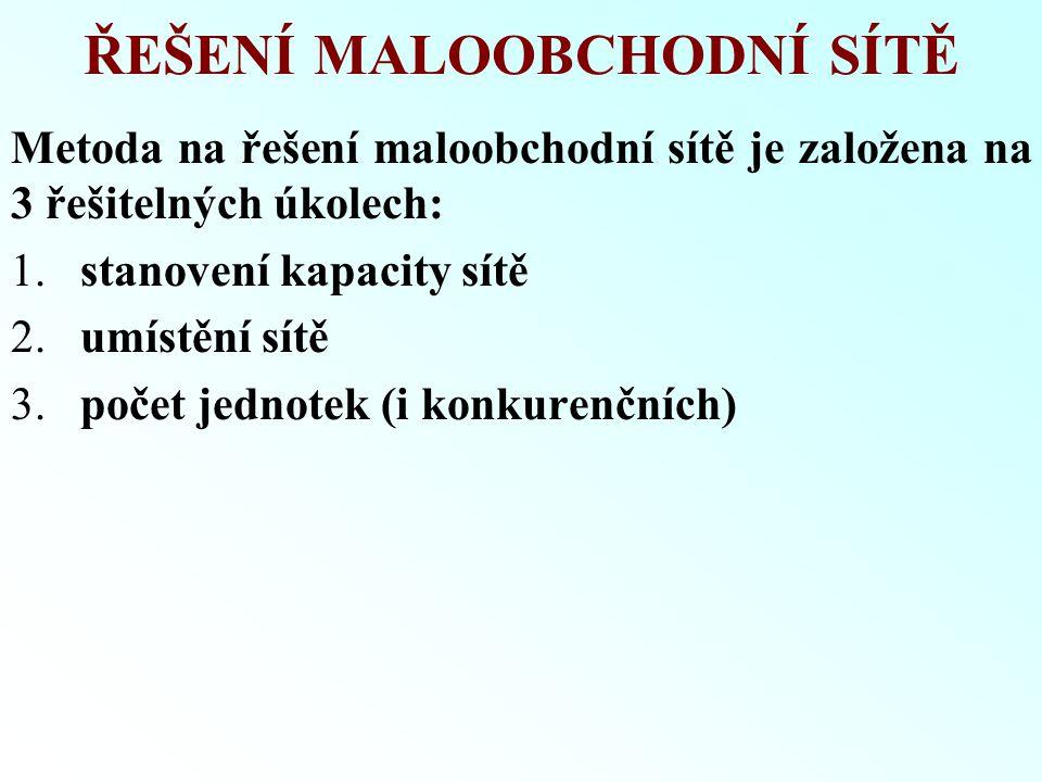ŘEŠENÍ MALOOBCHODNÍ SÍTĚ Metoda na řešení maloobchodní sítě je založena na 3 řešitelných úkolech: 1. stanovení kapacity sítě 2. umístění sítě 3. počet