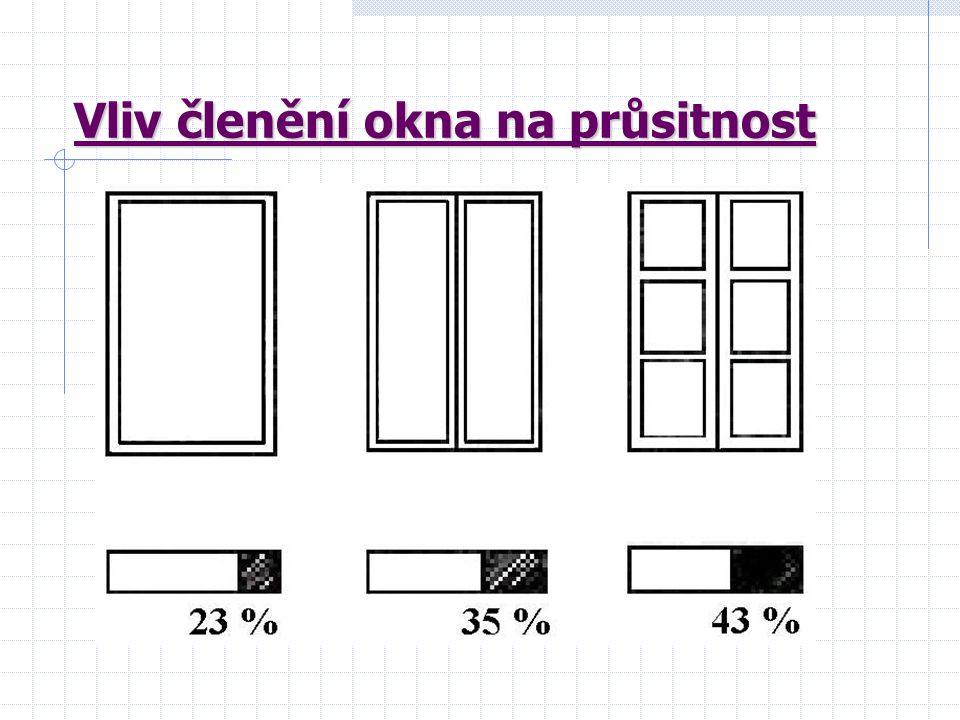 Rozdělení balkónových dveří : Balkónové dveře dělíme na : Jednokřídlové, Dvoukřídlové, Jednokřídlové s pevně zasklenými bočními díly S nadsvětlíky.