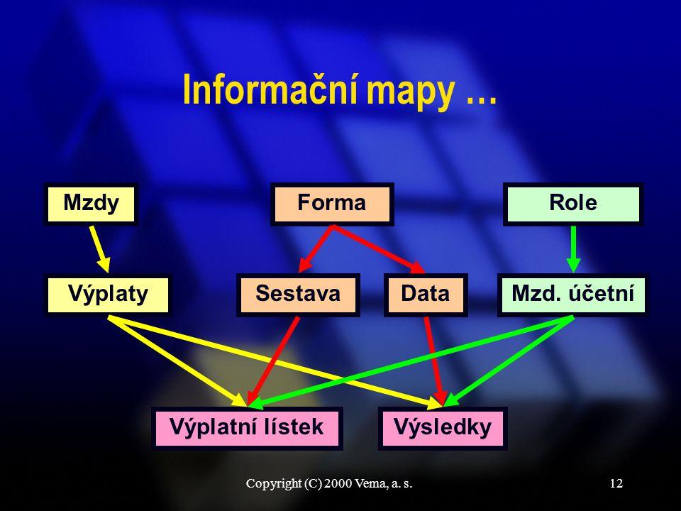 Copyright (C) 2000 Vema, a. s.12 Informační mapy … Výplatní lístek VýplatyMzd.