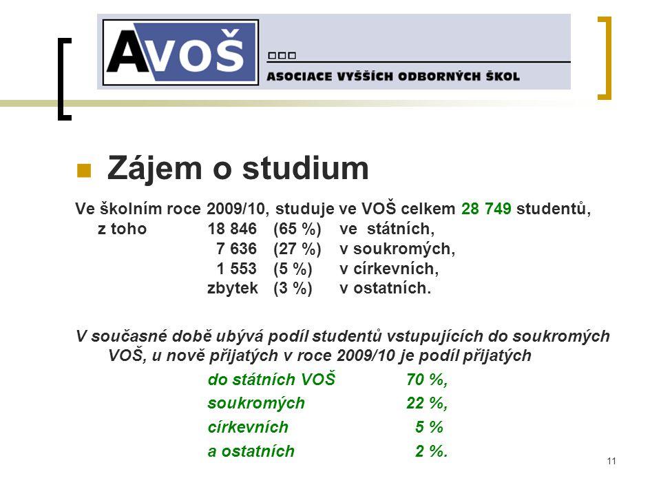 11 Zájem o studium Ve školním roce 2009/10, studuje ve VOŠ celkem 28 749 studentů, z toho 18 846 (65 %) ve státních, 7 636 (27 %) v soukromých, 1 553 (5 %) v církevních, zbytek (3 %)v ostatních.