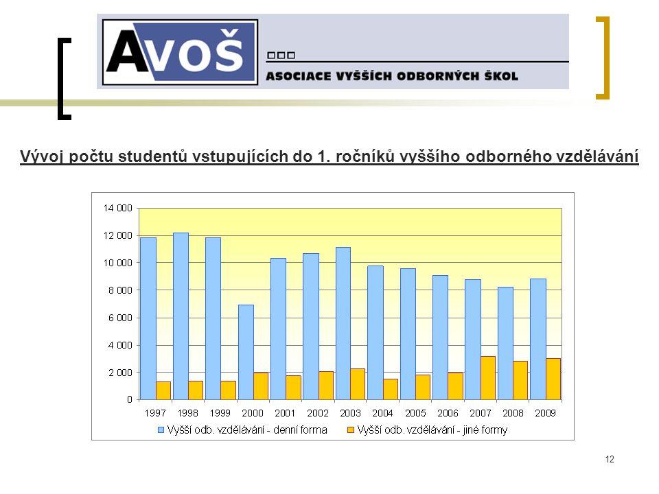 12 Vývoj počtu studentů vstupujících do 1. ročníků vyššího odborného vzdělávání