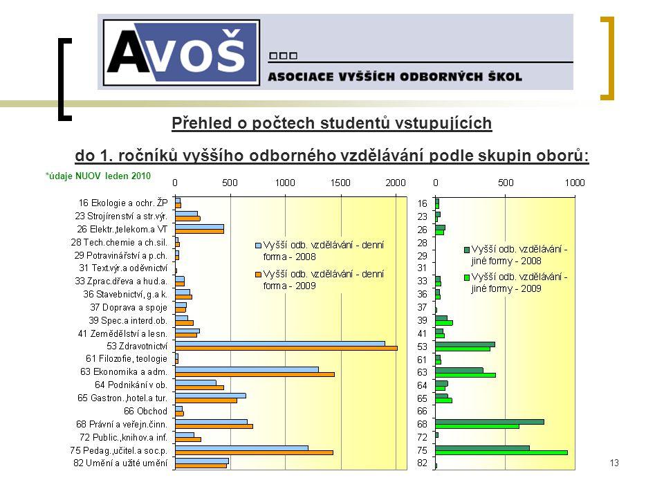13 Přehled o počtech studentů vstupujících do 1.