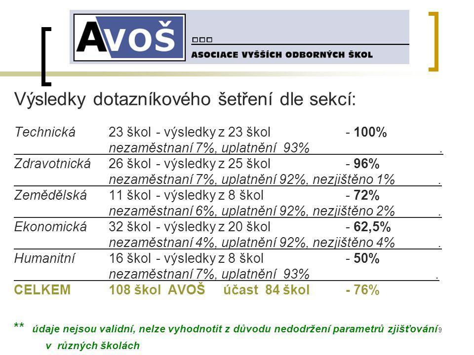 9 Výsledky dotazníkového šetření dle sekcí: Technická 23 škol - výsledky z 23 škol - 100% nezaměstnaní 7%, uplatnění 93%.