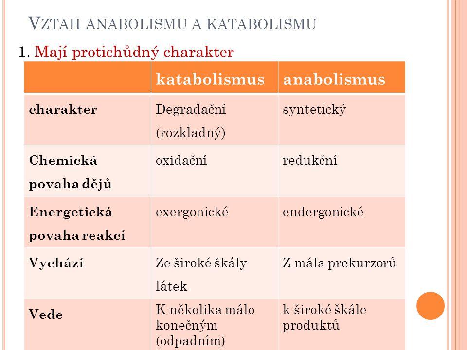 V ZTAH ANABOLISMU A KATABOLISMU katabolismusanabolismus charakter Degradační (rozkladný) syntetický Chemická povaha dějů oxidačníredukční Energetická povaha reakcí exergonickéendergonické Vychází Ze široké škály látek Z mála prekurzorů Vede K několika málo konečným (odpadním) produktům k široké škále produktů 1.