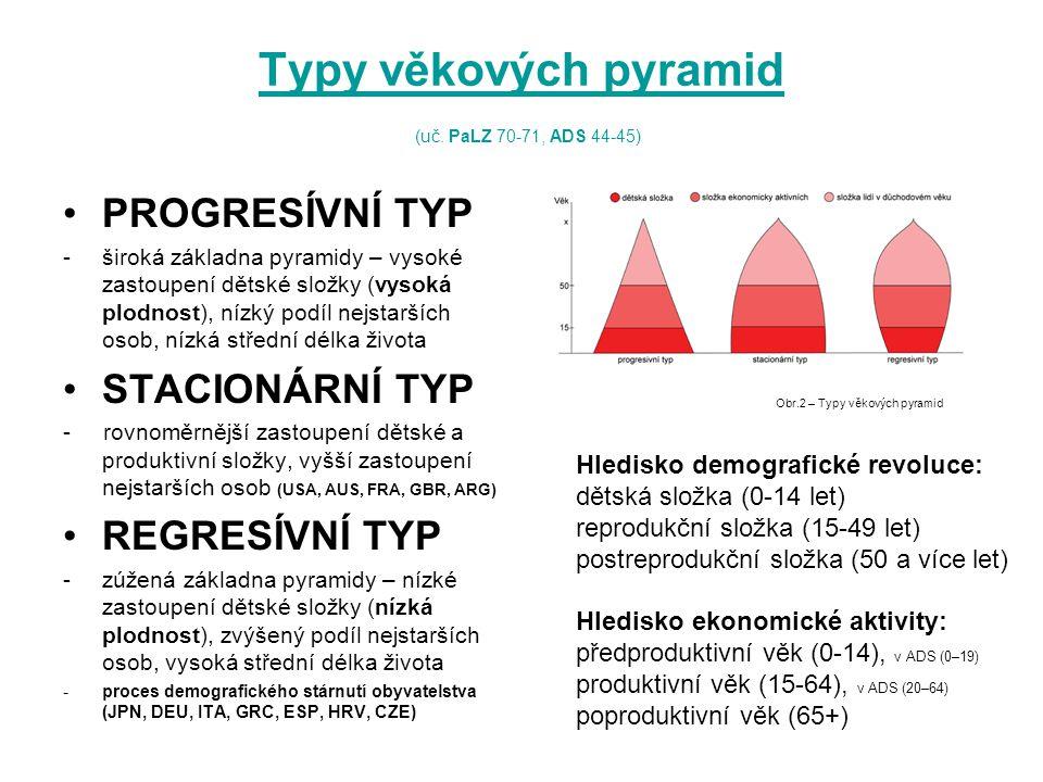 Typy věkových pyramid Typy věkových pyramid (uč. PaLZ 70-71, ADS 44-45) PROGRESÍVNÍ TYP -široká základna pyramidy – vysoké zastoupení dětské složky (v