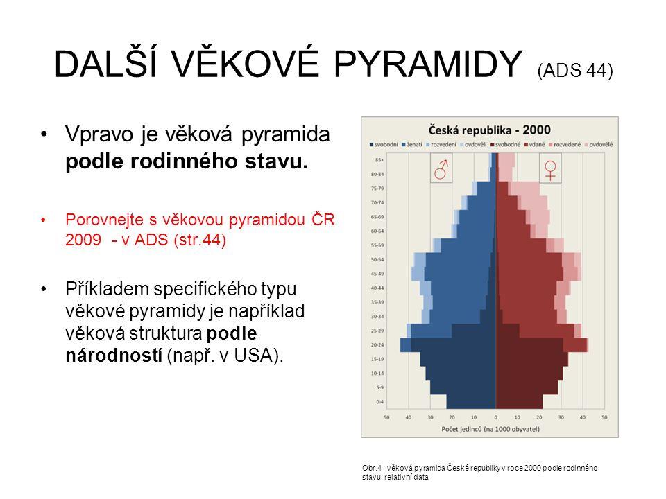 DALŠÍ VĚKOVÉ PYRAMIDY (ADS 44) Vpravo je věková pyramida podle rodinného stavu. Porovnejte s věkovou pyramidou ČR 2009 - v ADS (str.44) Příkladem spec