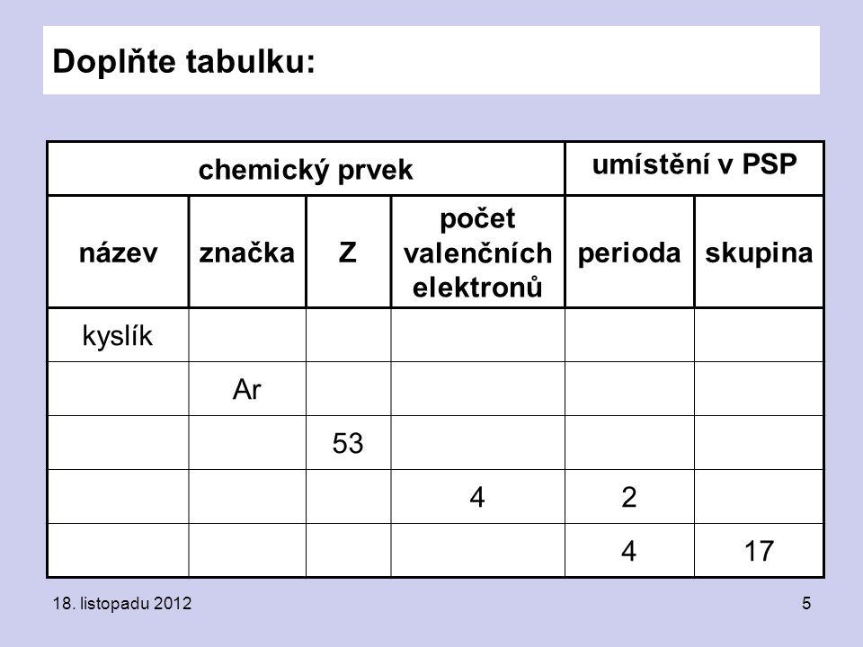 Doplňte tabulku: chemický prvek umístění v PSP názevznačkaZ počet valenčních elektronů periodaskupina kyslík Ar 53 42 417 18.