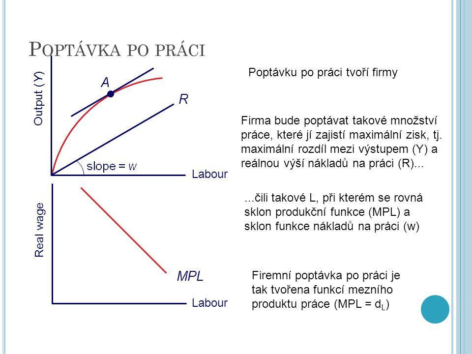 P OPTÁVKA PO PRÁCI Real wage Labour Output (Y) Labour R A MPL Poptávku po práci tvoří firmy Firma bude poptávat takové množství práce, které jí zajist