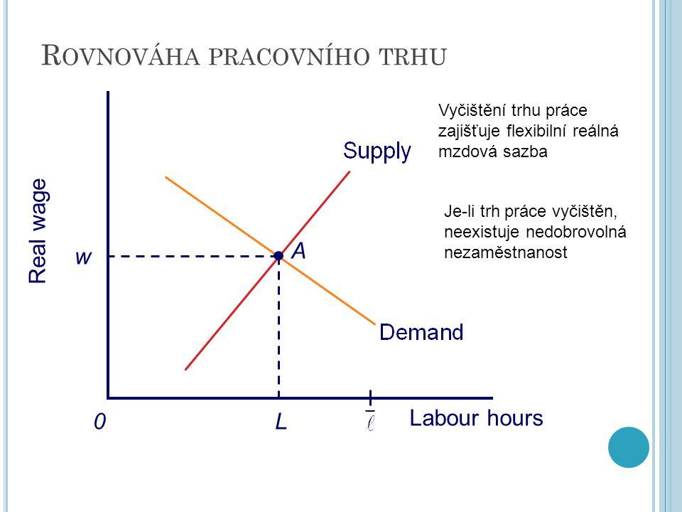 R OVNOVÁHA PRACOVNÍHO TRHU Real wage 0 A w L Labour hours Vyčištění trhu práce zajišťuje flexibilní reálná mzdová sazba Je-li trh práce vyčištěn, neex