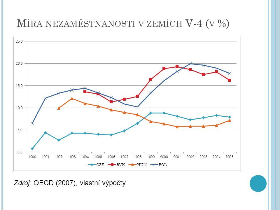 M ÍRA NEZAMĚSTNANOSTI V ZEMÍCH V-4 ( V %) Zdroj: OECD (2007), vlastní výpočty
