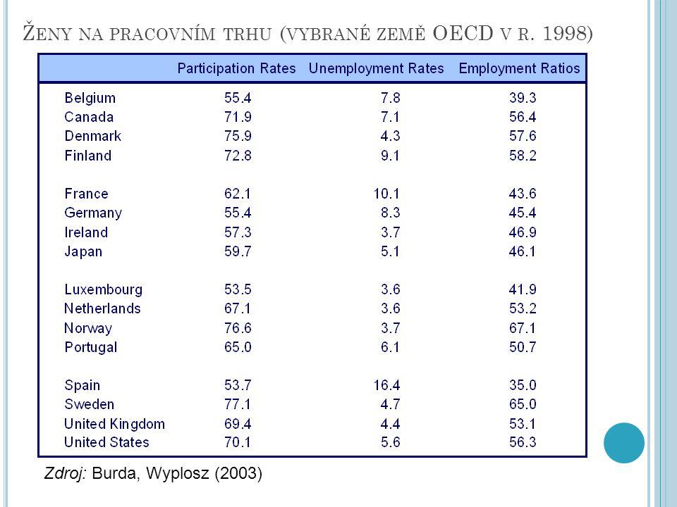 Ž ENY NA PRACOVNÍM TRHU ( VYBRANÉ ZEMĚ OECD V R. 1998) Zdroj: Burda, Wyplosz (2003)
