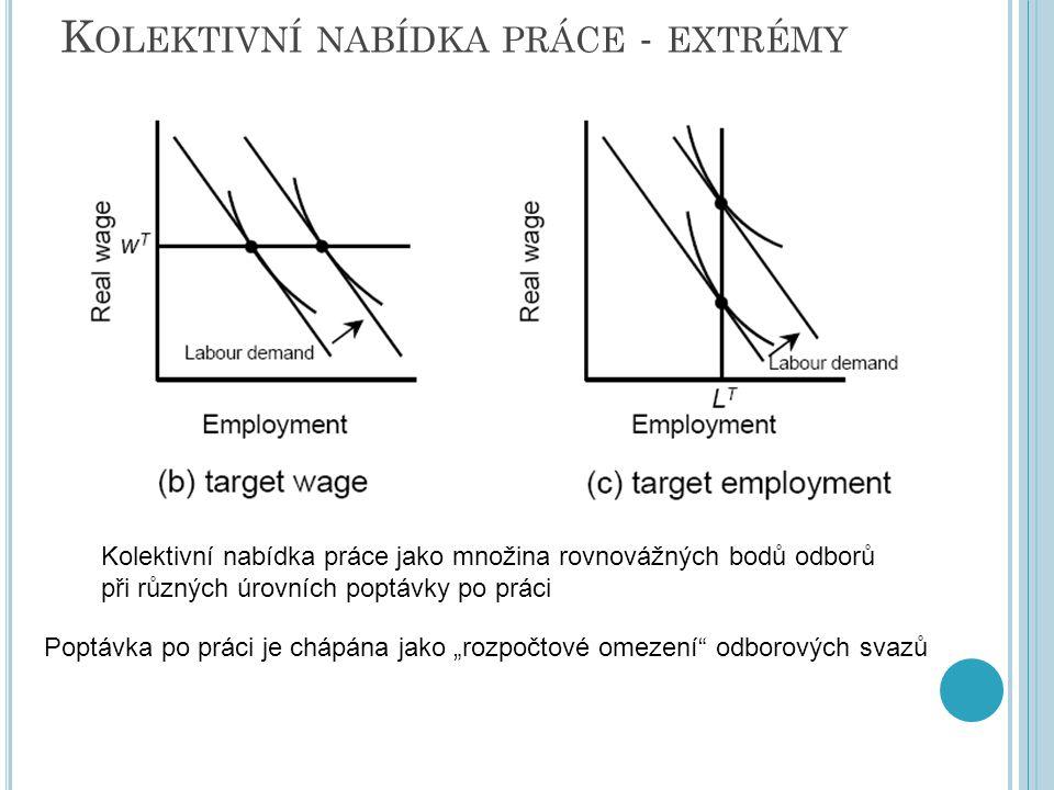 K OLEKTIVNÍ NABÍDKA PRÁCE - EXTRÉMY Kolektivní nabídka práce jako množina rovnovážných bodů odborů při různých úrovních poptávky po práci Poptávka po