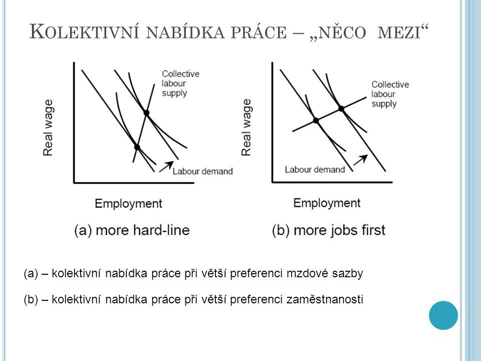 """K OLEKTIVNÍ NABÍDKA PRÁCE – """" NĚCO MEZI """" (a) – kolektivní nabídka práce při větší preferenci mzdové sazby (b) – kolektivní nabídka práce při větší pr"""