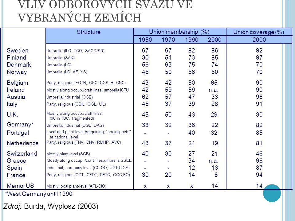 VLIV ODBOROVÝCH SVAZŮ VE VYBRANÝCH ZEMÍCH Zdroj: Burda, Wyplosz (2003) *West Germany until 1990 Structure Union coverage (%) 1950197019902000 Sweden U