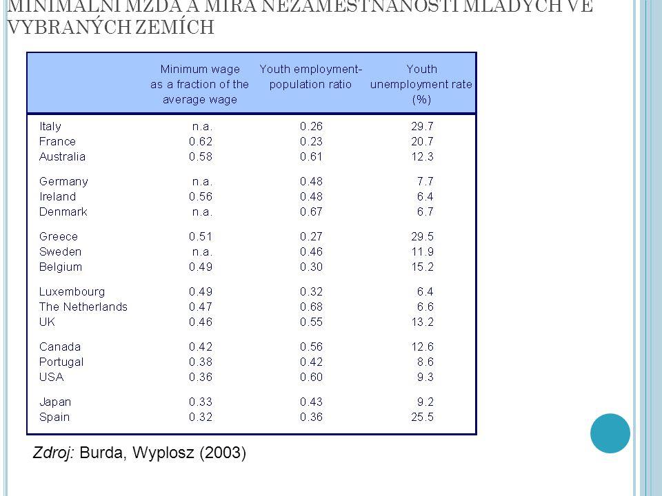 MINIMÁLNÍ MZDA A MÍRA NEZAMĚSTNANOSTI MLADÝCH VE VYBRANÝCH ZEMÍCH Zdroj: Burda, Wyplosz (2003)