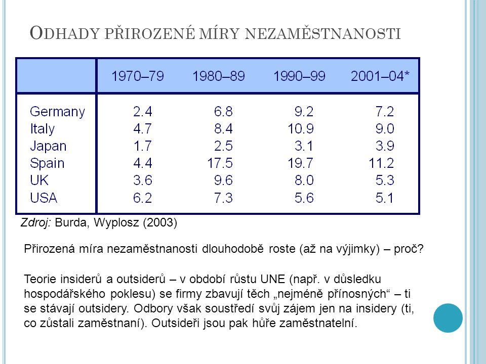 O DHADY PŘIROZENÉ MÍRY NEZAMĚSTNANOSTI Přirozená míra nezaměstnanosti dlouhodobě roste (až na výjimky) – proč? Teorie insiderů a outsiderů – v období