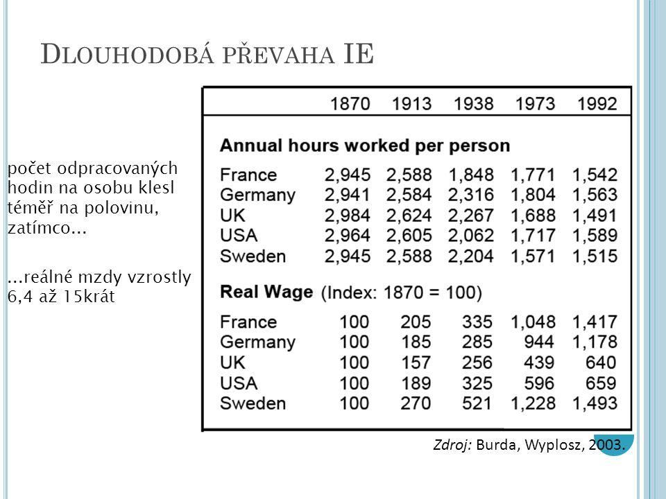 D LOUHODOBÁ PŘEVAHA IE Zdroj: Burda, Wyplosz, 2003. počet odpracovaných hodin na osobu klesl téměř na polovinu, zatímco......reálné mzdy vzrostly 6,4