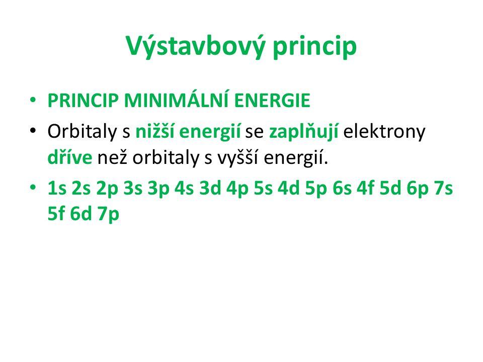 Výstavbový princip PRINCIP MINIMÁLNÍ ENERGIE Orbitaly s nižší energií se zaplňují elektrony dříve než orbitaly s vyšší energií. 1s 2s 2p 3s 3p 4s 3d 4