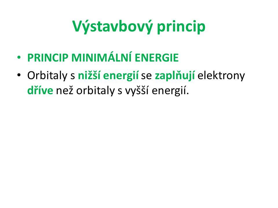 Znázorňování a zápis orbitalů 4d 6 hlavní kvantové číslo ► ◄ počet elektronů typ orbitalu