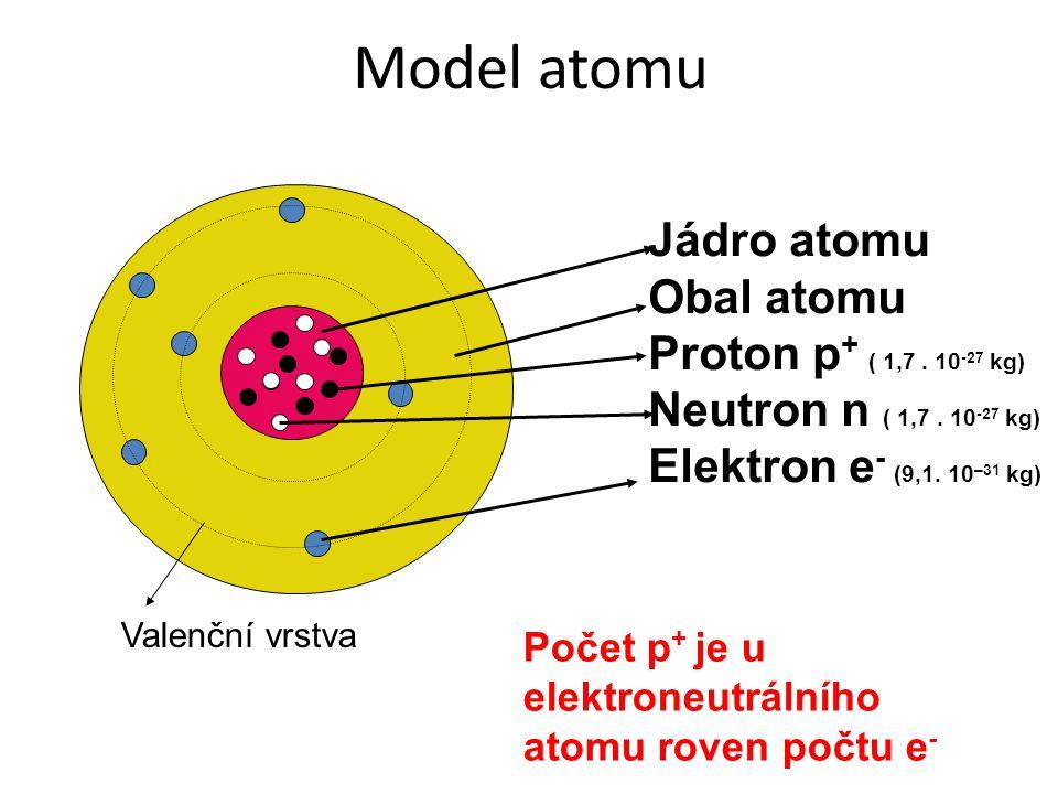 Model atomu Jádro atomu Obal atomu Proton p + ( 1,7. 10 -27 kg) Neutron n ( 1,7. 10 -27 kg) Elektron e - (9,1. 10 –31 kg) Valenční vrstva Počet p + je