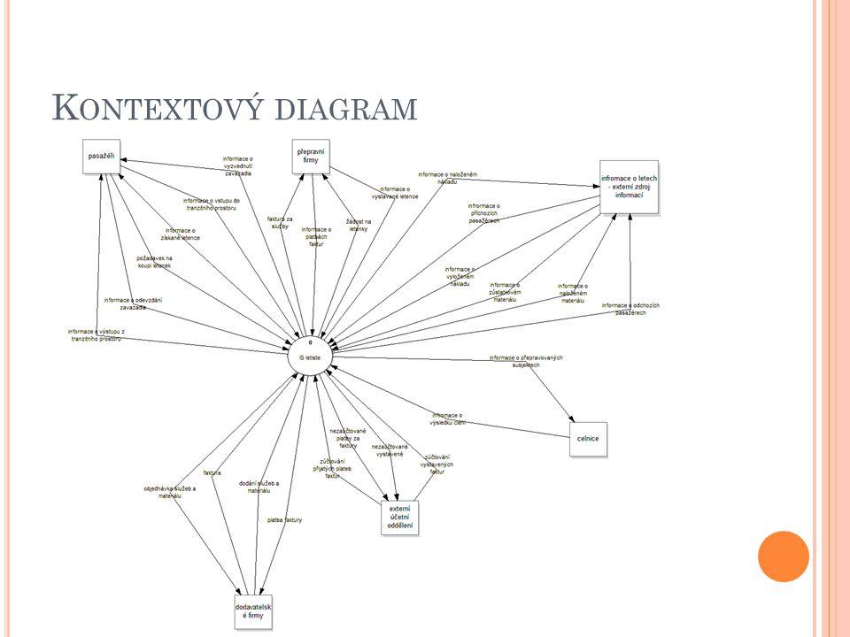 ERD – ENTITY RELATIONSHIP DIAGRAM Statický model IS