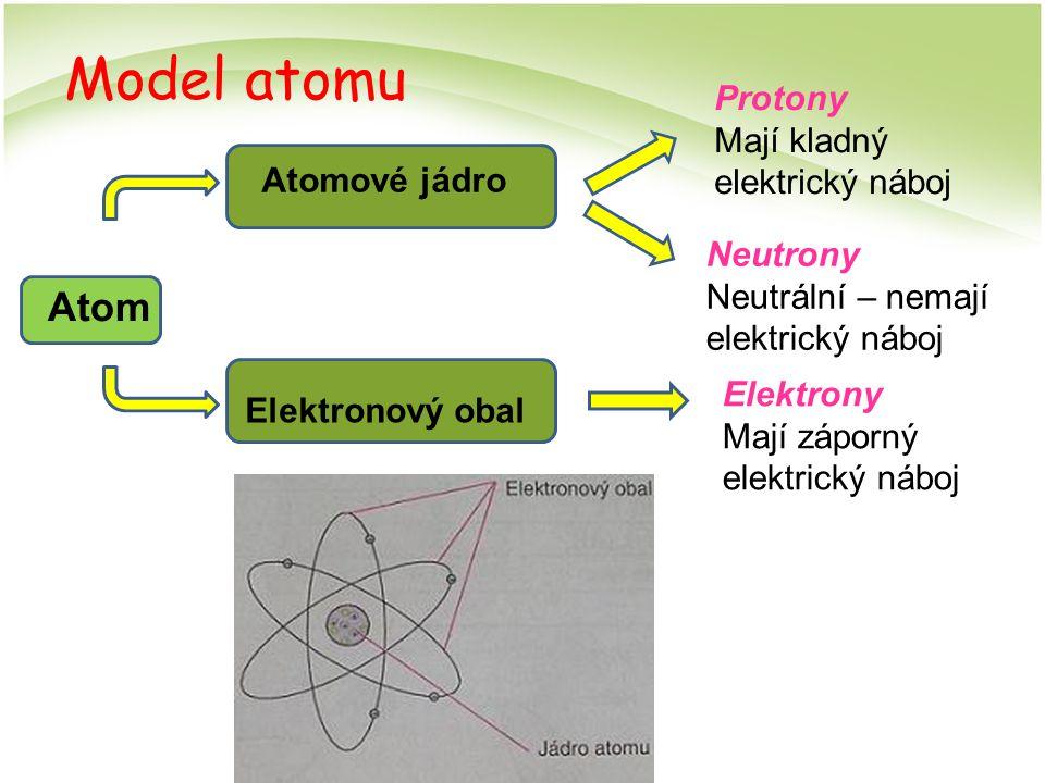 Model atomu Atom Atomové jádro Elektronový obal Protony Mají kladný elektrický náboj Neutrony Neutrální – nemají elektrický náboj Elektrony Mají zápor