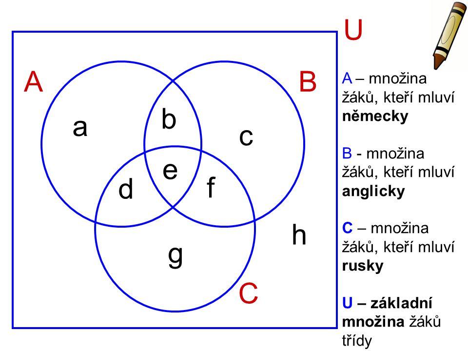 AB C U e a b c d f g h A – množina žáků, kteří mluví německy B - množina žáků, kteří mluví anglicky C – množina žáků, kteří mluví rusky U – základní m