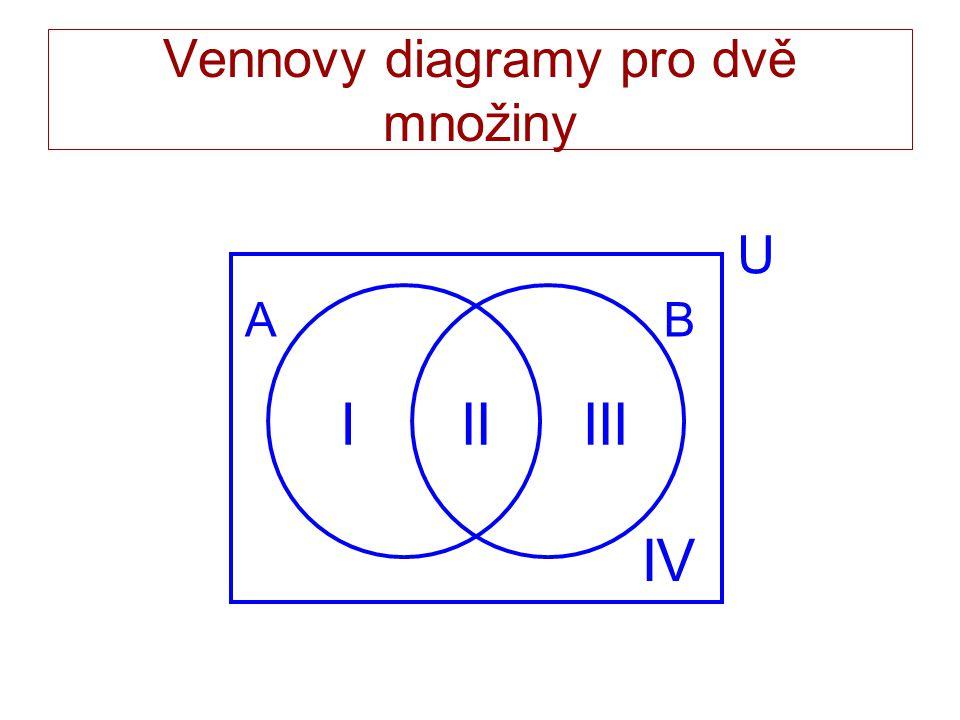 Vennovy diagramy pro dvě množiny AB IIIIII IV U