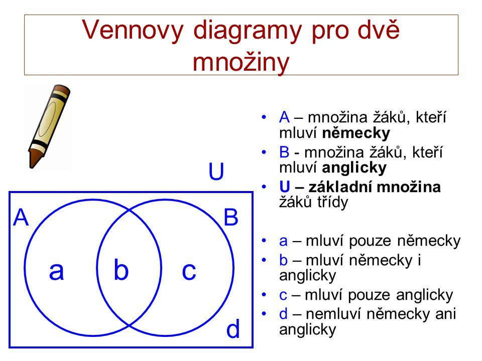 Vennovy diagramy pro dvě množiny A – množina žáků, kteří mluví německy B - množina žáků, kteří mluví anglicky U – základní množina žáků třídy a – mluví pouze německy b – mluví německy i anglicky c – mluví pouze anglicky d – nemluví německy ani anglicky AB abc U d