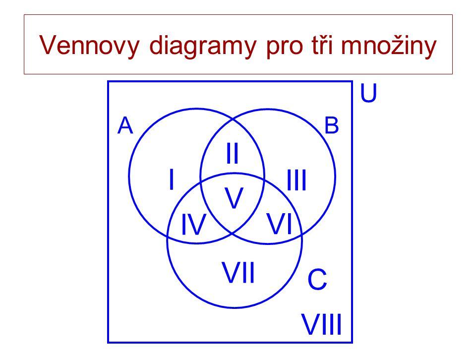 Vennovy diagramy pro tři množiny AB I II III VIII U C IV V VI VII