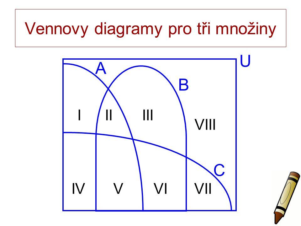 Vennovy diagramy pro tři množiny U A B C IIIIII IVVVIVII VIII