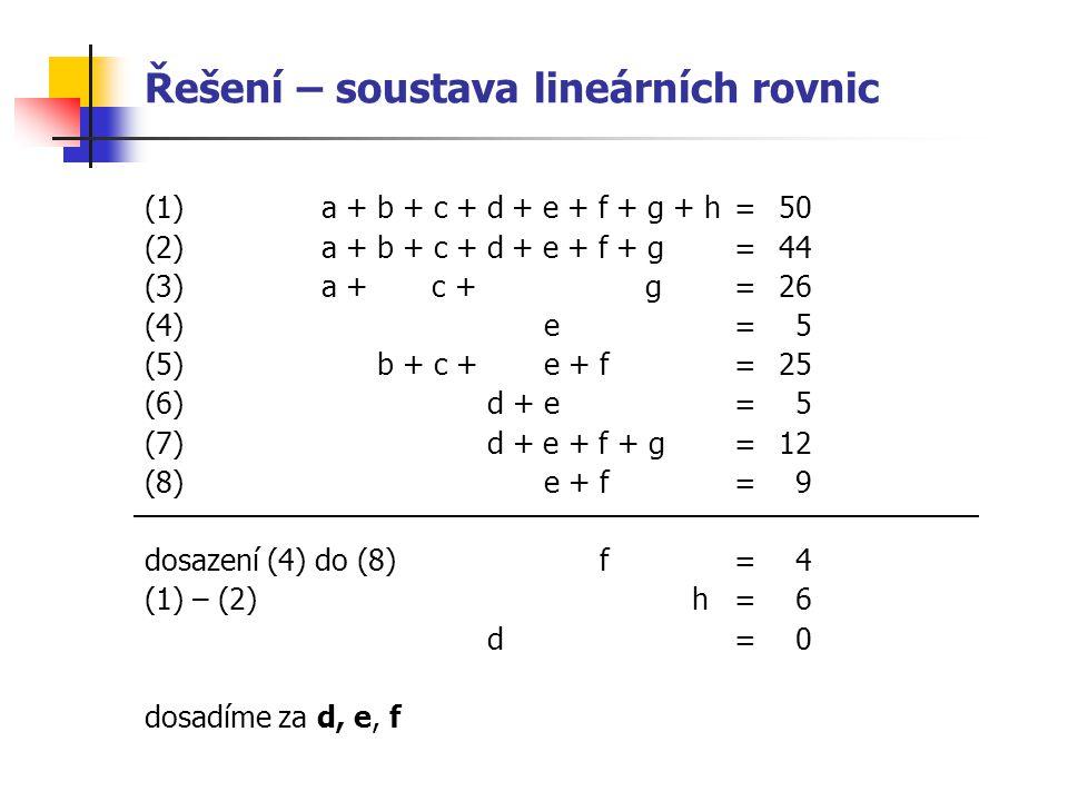 Řešení – soustava lineárních rovnic (1)a + b + c + d+ e + f + g + h = 50 (2)a + b + c + d+ e + f + g =44 (3)a + c + g= 26 (4)e=5 (5)b + c +e + f=25 (6) d +e=5 (7) d + e + f + g= 12 (8)e + f=9 dosazení (4) do (8)f=4 (1) – (2) h=6 d=0 dosadíme za d, e, f