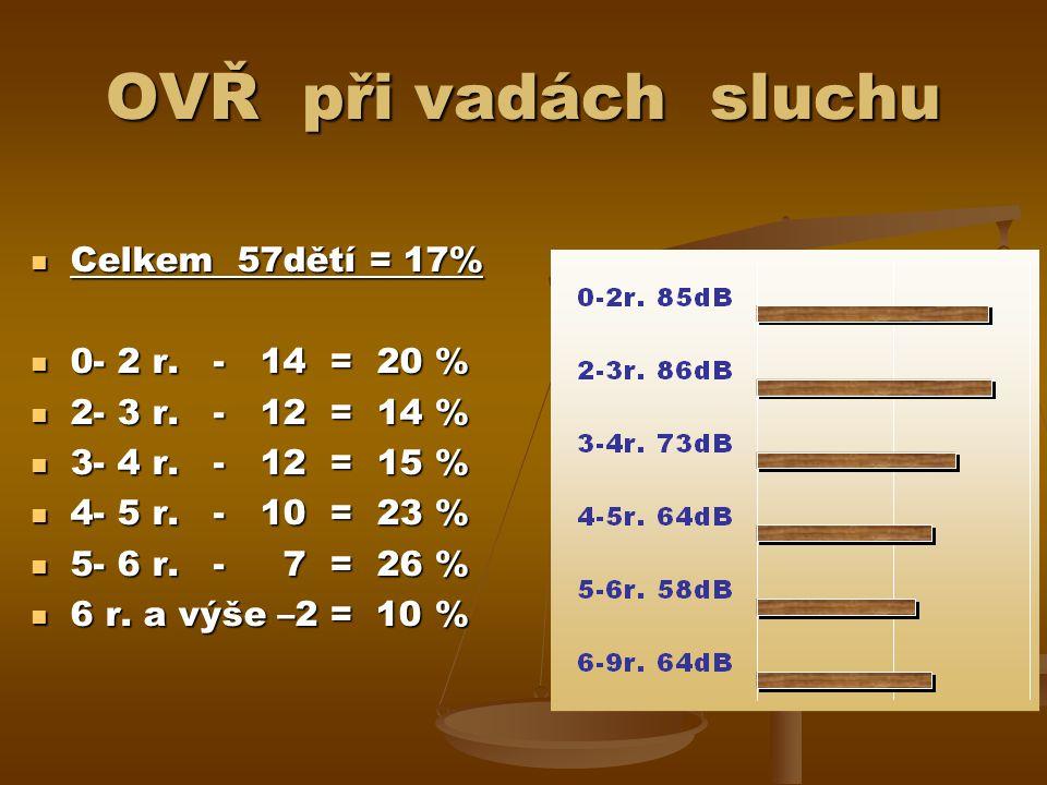 OVŘ při vadách sluchu Celkem 57dětí = 17% Celkem 57dětí = 17% 0- 2 r.