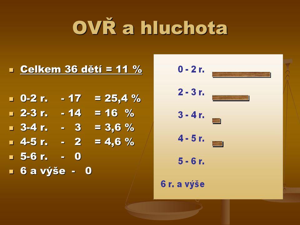 OVŘ a hluchota Celkem 36 dětí = 11 % Celkem 36 dětí = 11 % 0-2 r.