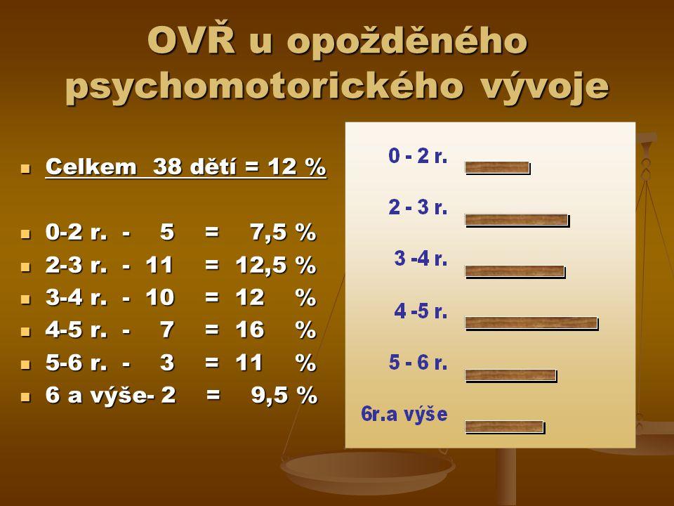 OVŘ u opožděného psychomotorického vývoje Celkem 38 dětí = 12 % Celkem 38 dětí = 12 % 0-2 r.