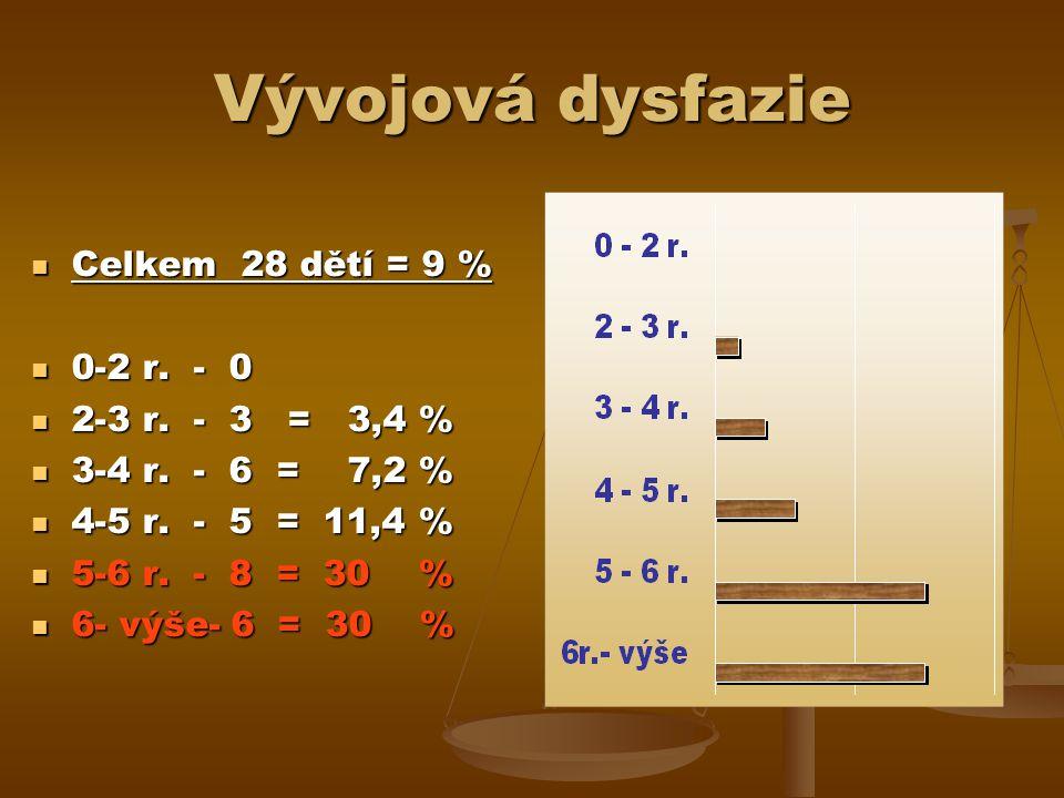 Vývojová dysfazie Celkem 28 dětí = 9 % Celkem 28 dětí = 9 % 0-2 r.