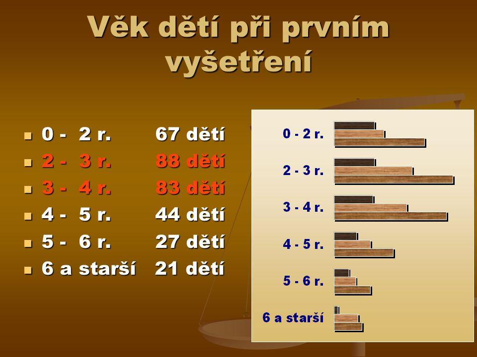 Věk dětí při prvním vyšetření 0 - 2 r. 67 dětí 0 - 2 r.