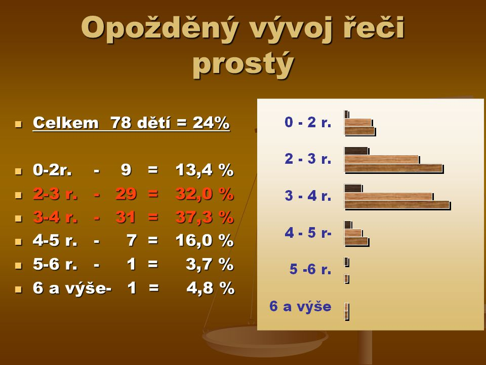 Opožděný vývoj řeči prostý Celkem 78 dětí = 24% Celkem 78 dětí = 24% 0-2r.