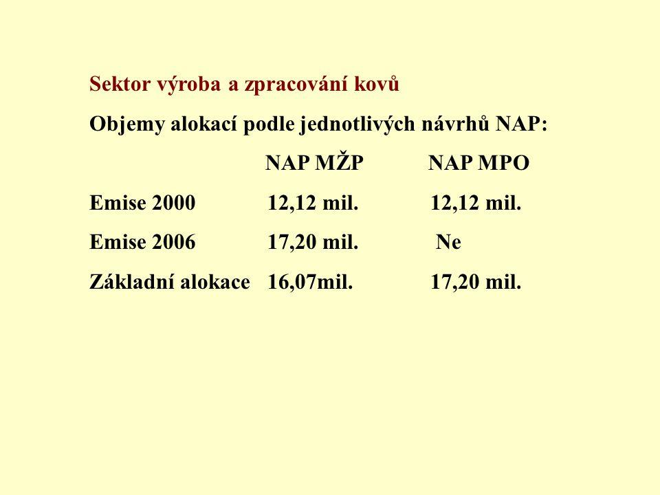 Sektor výroba a zpracování kovů Objemy alokací podle jednotlivých návrhů NAP: NAP MŽP NAP MPO Emise 2000 12,12 mil.