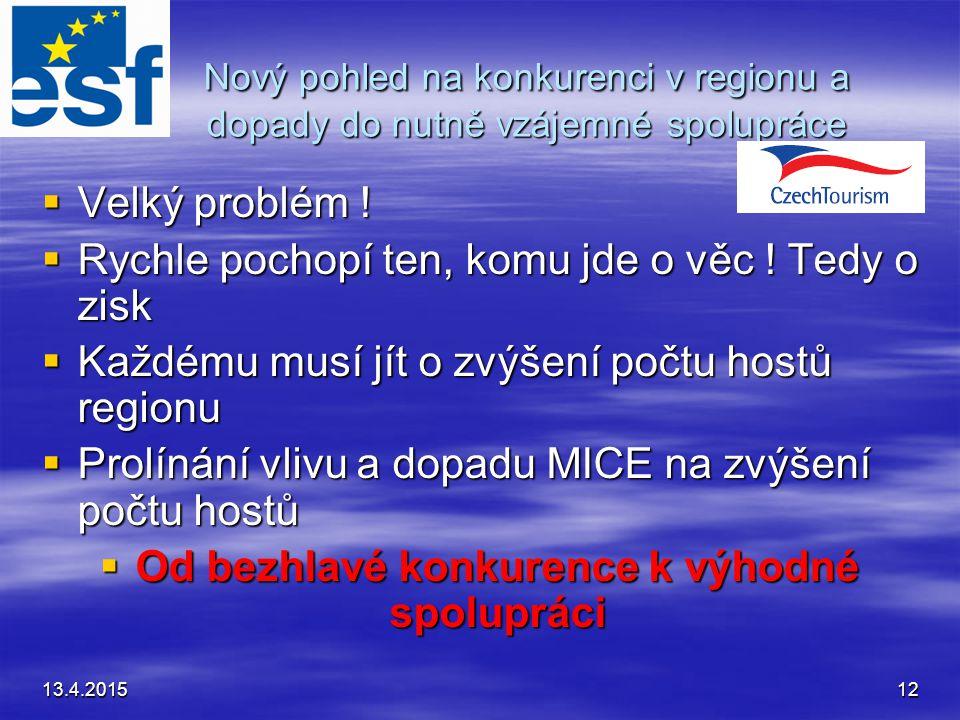 13.4.201512 Nový pohled na konkurenci v regionu a dopady do nutně vzájemné spolupráce  Velký problém .