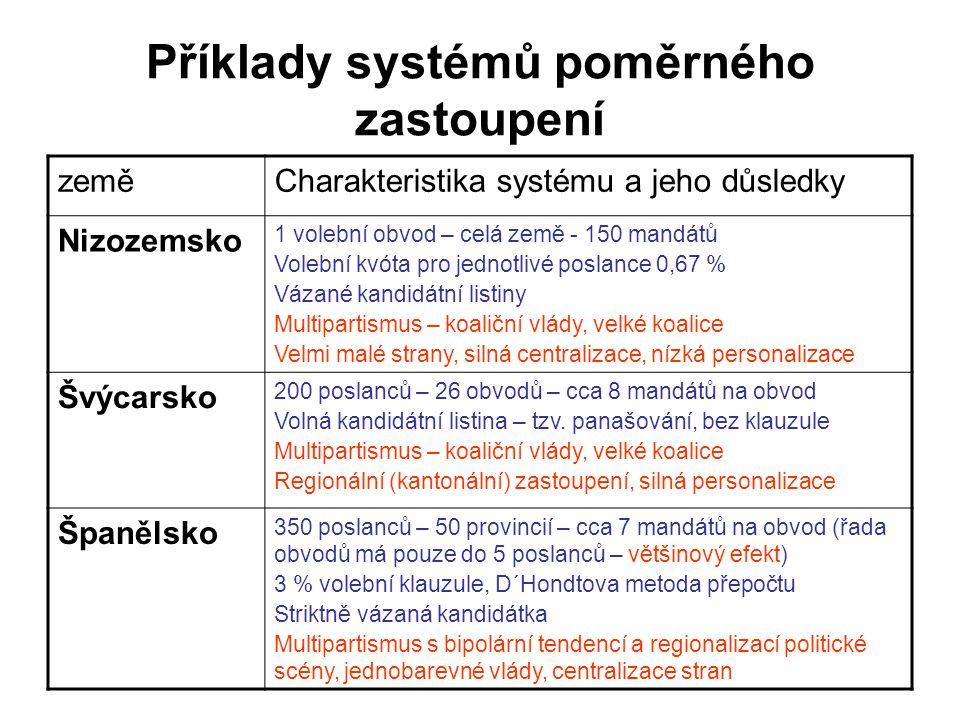 Příklady systémů poměrného zastoupení zeměCharakteristika systému a jeho důsledky Nizozemsko 1 volební obvod – celá země - 150 mandátů Volební kvóta p