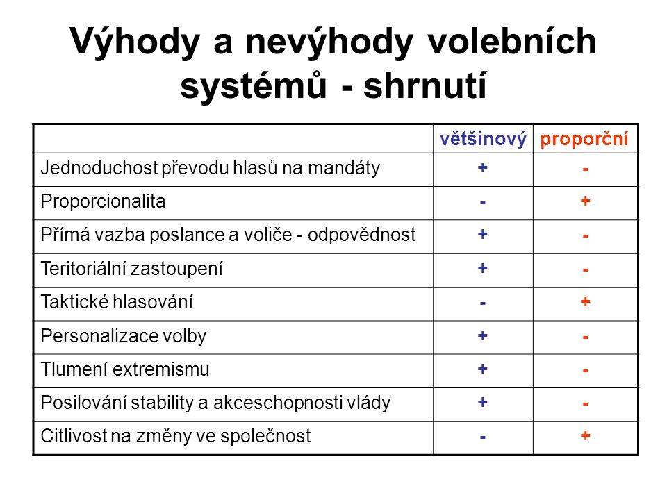 Výhody a nevýhody volebních systémů - shrnutí většinovýproporční Jednoduchost převodu hlasů na mandáty+- Proporcionalita-+ Přímá vazba poslance a voli