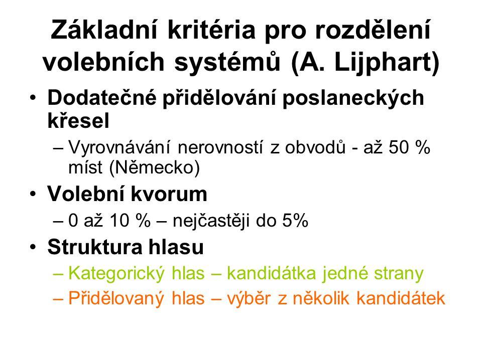Základní kritéria pro rozdělení volebních systémů (A. Lijphart) Dodatečné přidělování poslaneckých křesel –Vyrovnávání nerovností z obvodů - až 50 % m